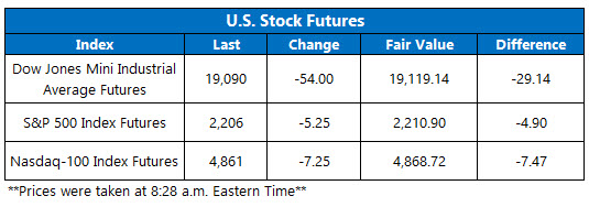 Dow Futures November 28