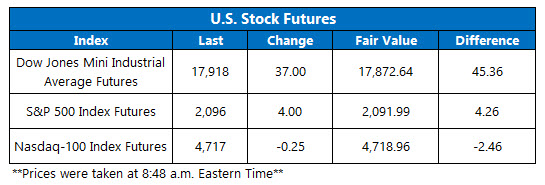 Dow Futures November 3