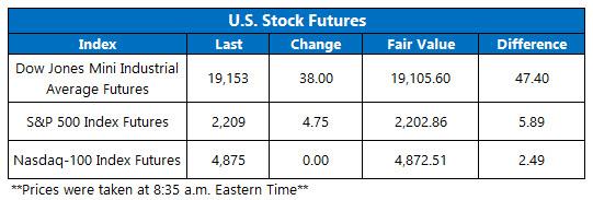 Dow Futures November 30