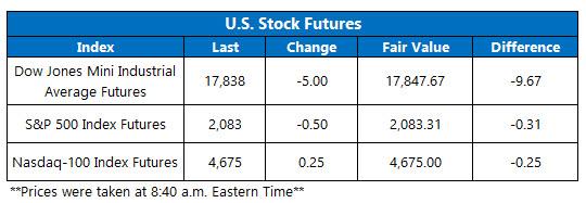 Dow Futures November 4
