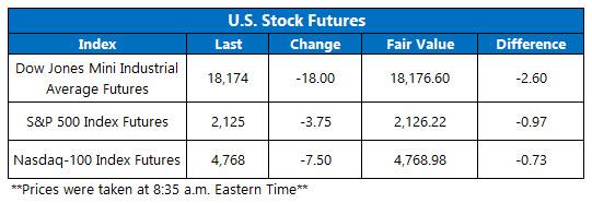 Dow Futures November 8