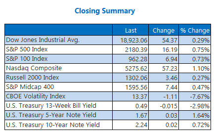 Closing indexes summary November 15