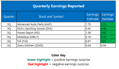 Corporate earnings November 15
