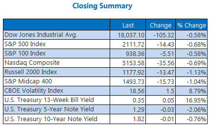 Indexes closing summary November 1