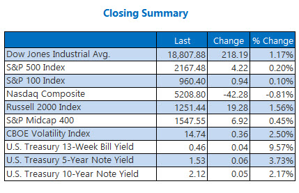 Indexes closing summary November 10