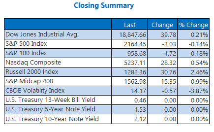 Indexes closing summary November 11