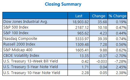 Indexes closing summary November 17