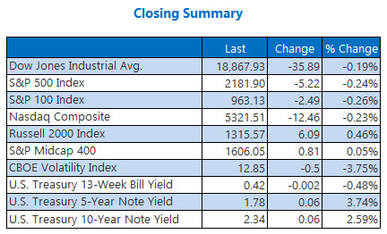 Indexes closing summary November 18