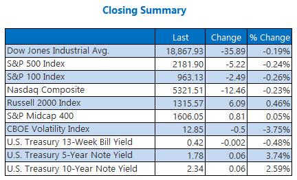 Indexes closing summary November 18