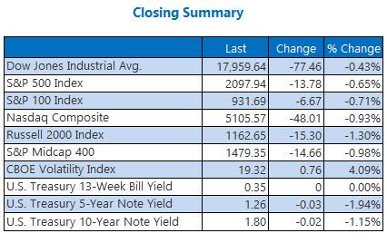 Indexes closing summary November 2