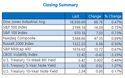 Indexes closing summary November 21