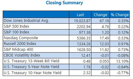 Indexes closing summary November 22
