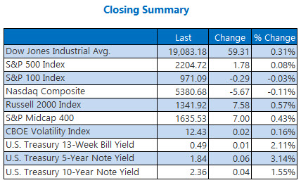 Indexes closing summary November 23