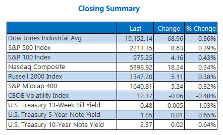 Indexes closing summary November 25