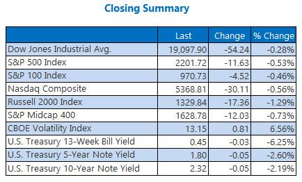 Indexes closing summary November 28