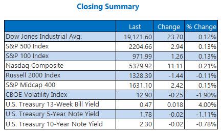 Indexes closing summary November 29