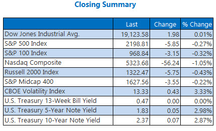Indexes closing summary November 30