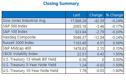 Indexes closing summary November 4