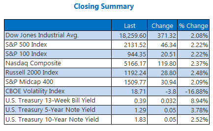 Indexes closing summary November 7
