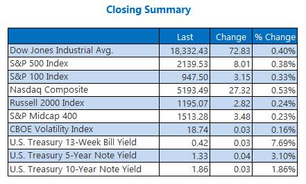 Indexes closing summary November 8