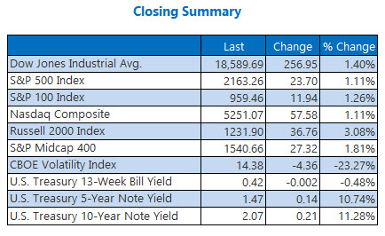 Indexes closing summary November 9