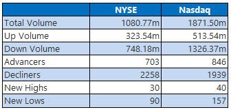 NYSE and NASDAQ stats November 1