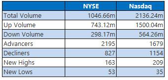 NYSE and Nasdaq stats November 15