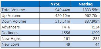 NYSE and NASDAQ stats November 18