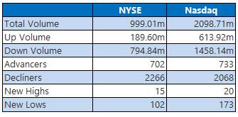 NYSE and NASDAQ stats November 2