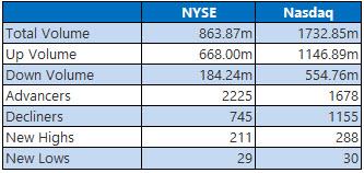 NYSE and NASDAQ stats November 21
