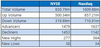 NYSE and NASDAQ stats November 23
