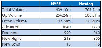 NYSE and NASDAQ stats November 25