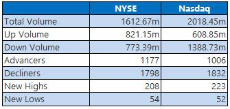 NYSE and NASDAQ stats November 30