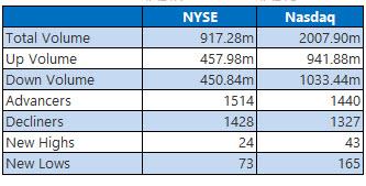NYSE and NASDAQ stats November 4