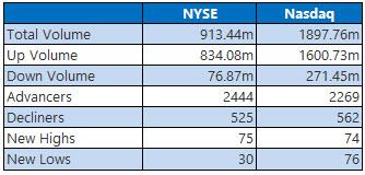 NYSE and NASDAQ stats November 7