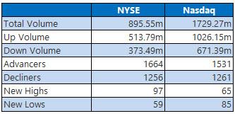 NYSE and NASDAQ stats November 8