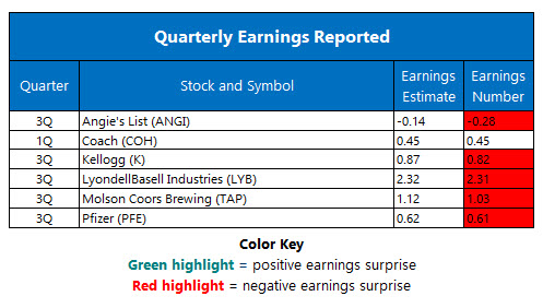 Quarterly Earnings November 1