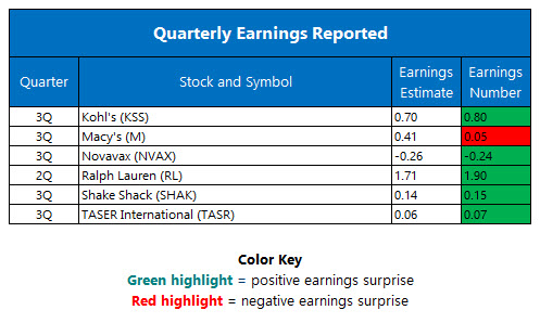 Quarterly Earnings November 10