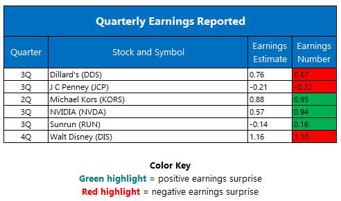Quarterly Earnings November 11