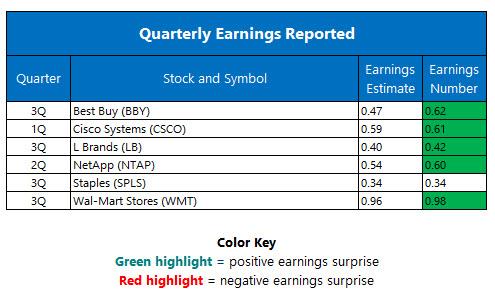 Quarterly Earnings November 17