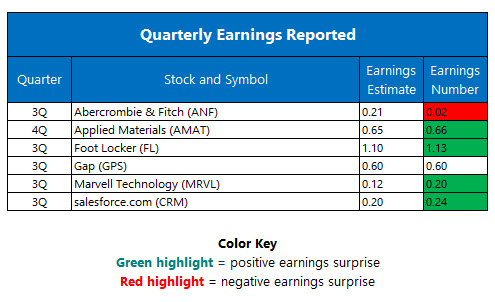 Quarterly Earnings November 18