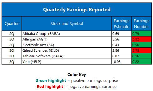 Quarterly Earnings November 2