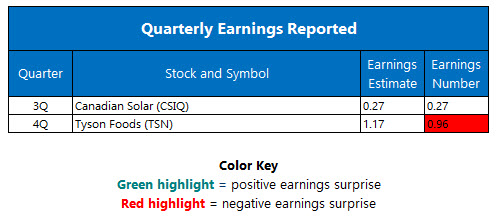 Quarterly Earnings November 21