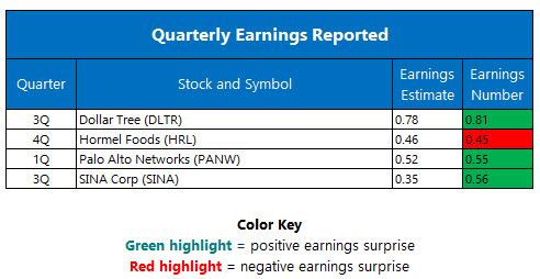 Quarterly Earnings November 22