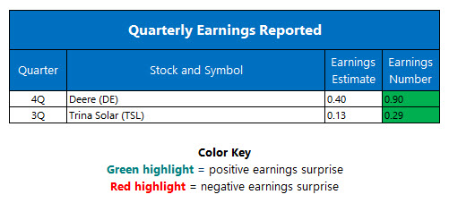Quarterly Earnings November 23