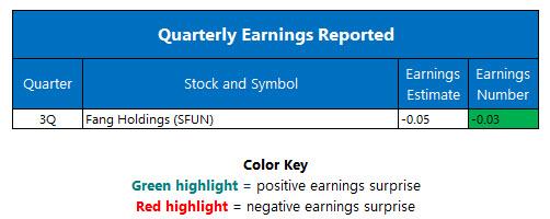 Quarterly Earnings November 28