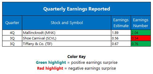 Quarterly Earnings November 29
