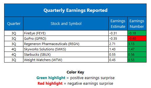 Quarterly Earnings November 4