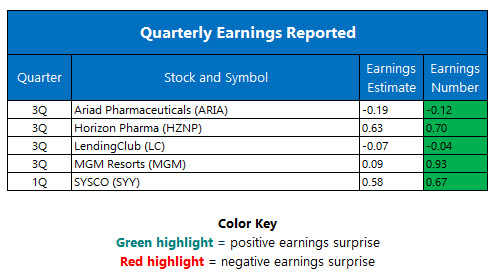 Quarterly Earnings November 7