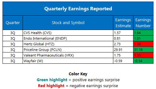 Quarterly Earnings November 8